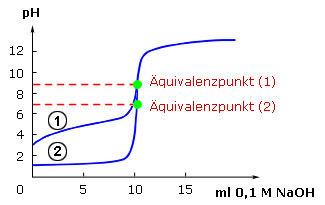 titration starke säure schwache säure